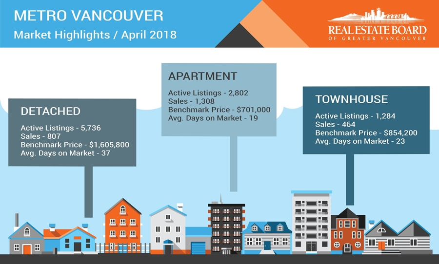 Market Statistics - April 2018 - Urban Nest Real Estate Team